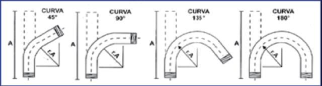 curvas_fogo_2